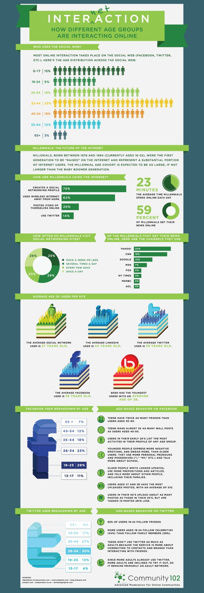 How-different-social-groups-interact-online-infographic